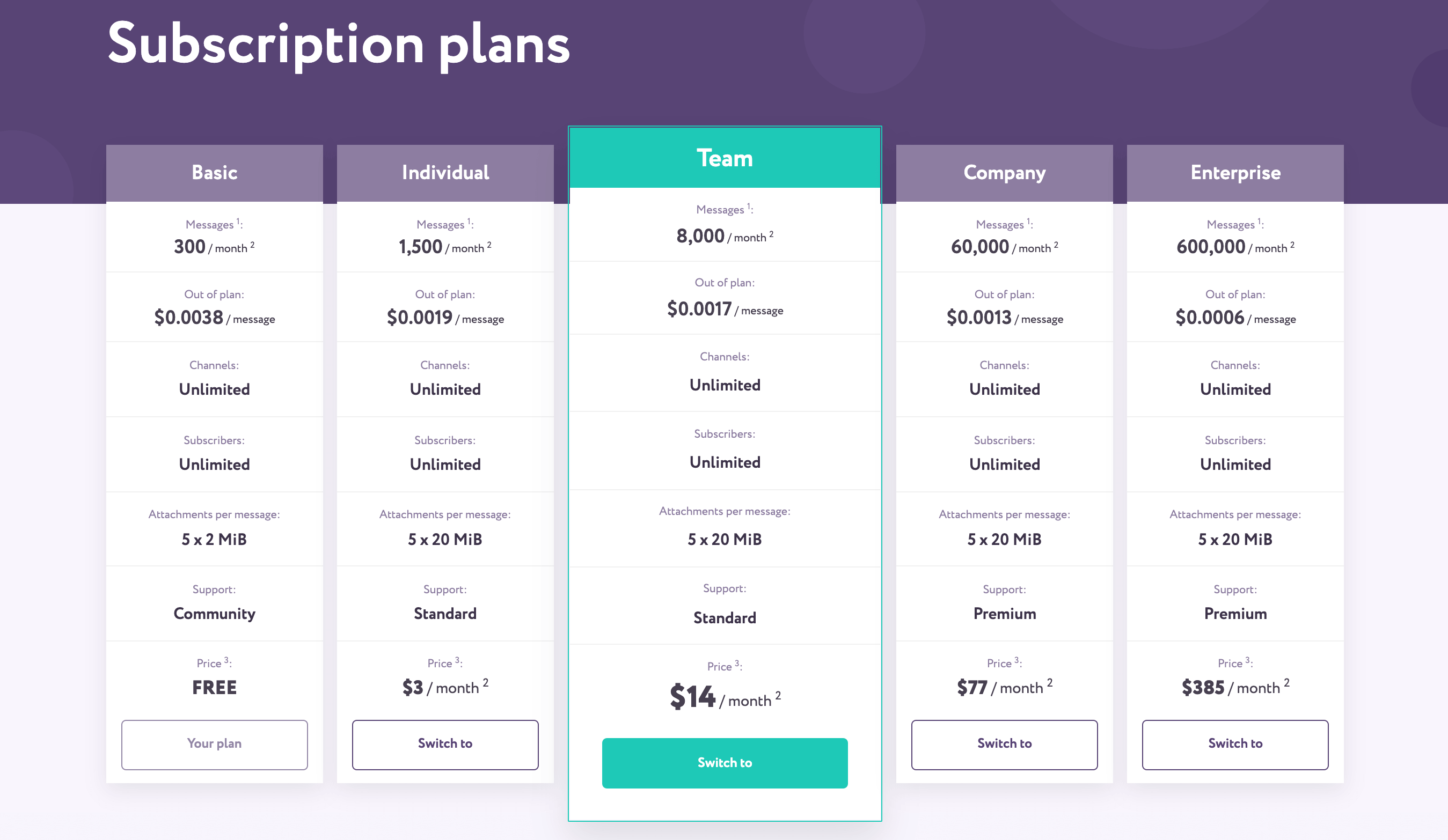 Notify.Events subscription plans